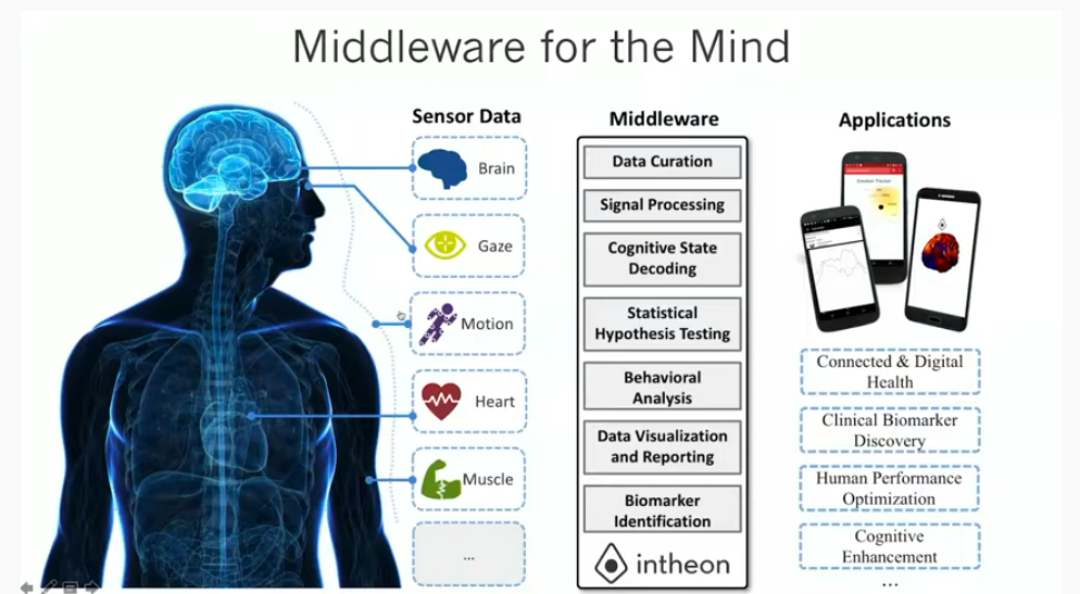 Intheon presents Middleware for the Mind at Brainmind Summit @ MIT